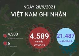 Ngày 28/9/2021, TP Hồ Chí Minh ghi nhận 377 ca mắc COVID-19