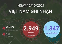 Việt Nam ghi nhận 2.949 ca mắc COVID-19 trong ngày 12/10/2021