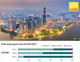 Savills công bố ấn phẩm Tiêu điểm Thị trường nhà ở Việt Nam 2018