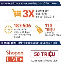 Shopee 9.9 Ngày Siêu Mua Sắm phá kỷ lục với số đơn đặt hàng gần 187.610 sản phẩm