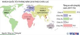 9 tháng năm 2018, khách quốc tế đến Việt Nam tăng 22,9%