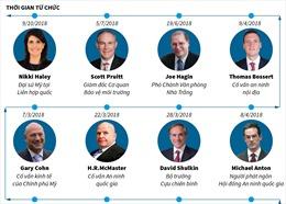 Nhiều quan chức Mỹ rời vị trí dưới thời Tổng thống Donald Trump