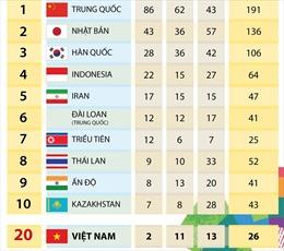 Bảng tổng sắp huy chương Asiad 2018 đến cuối ngày 27/8: Đoàn Việt Nam có 2 HCV