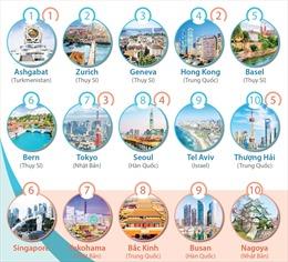 Những địa điểm đắt đỏ nhất đối với người nước ngoài