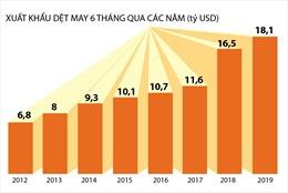 Xuất khẩu dệt may tăng 9,7% trong sáu tháng đầu năm