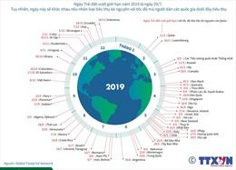 Tốc độ tiêu thụ tài nguyên chênh lệch lớn giữa các quốc gia
