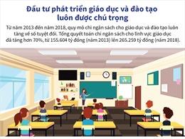 Đầu tư phát triển giáo dục và đào tạo luôn được chú trọng