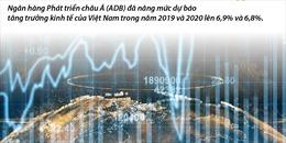 ADB dự báo kinh tế Việt Nam tăng trưởng 6,8% năm 2020