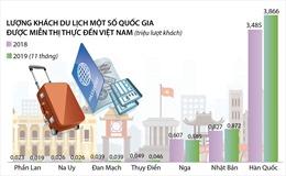 Gia hạn miễn thị thực nhập cảnh cho công dân 8 nước