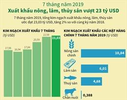 Xuất khẩu nông, lâm, thủy sản vượt 23 tỷ USD
