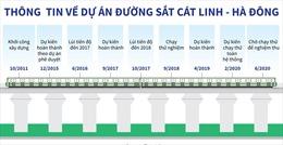 Thông tin về dự án đường sắt Cát Linh - Hà Đông