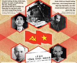 Cách mạng tháng Tám 1945: Chỉ đạo chiến lược của Trung ương Đảng
