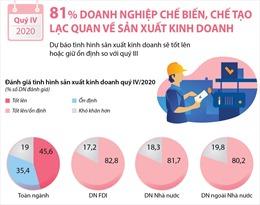 81% doanh nghiệp chế biến, chế tạo lạc quan về sản xuất kinh doanh quý IV/2020