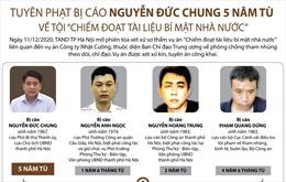 Tuyên phạt bị cáo Nguyễn Đức Chung 5 năm tù