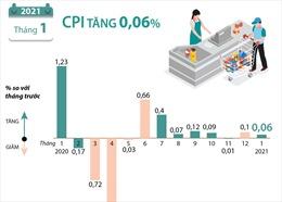 CPI tháng 1 năm 2021 tăng 0,06%