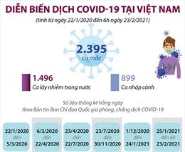Diễn biến dịch COVID-19 tại Việt Nam