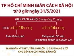 TP Hồ Chí Minh giãn cách xã hội từ 0h ngày 31/5/2021