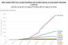 Bắc Giang tiếp tục là địa phương có ca mắc COVID-19 cao nhất với trên 3.300 ca