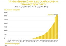 TP Hồ Chí Minh có trên 3.200 ca mắc COVID-19 trong đợt dịch thứ tư