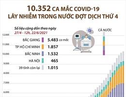 10.352 ca mắc COVID-19 lây nhiễm trong nước đợt dịch thứ 4