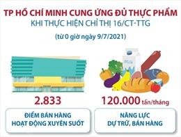 TP Hồ Chí Minh cung ứng đủ thực phẩm khi thực hiện Chỉ thị 16
