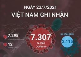 Ngày 23/7/2021, Việt Nam ghi nhận 7.307 ca mắc COVID-19
