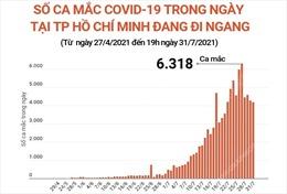 Số ca mắc COVID-19 tại TP Hồ Chí Minh đang đi ngang