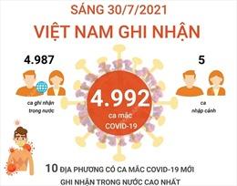 Sáng 30/7, Việt Nam ghi nhận 4.992 ca mắc COVID-19