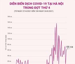 Diễn biến dịch COVID-19 tại Hà Nội trong đợt thứ 4