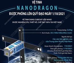 Vệ tinh NanoDragon được phóng lên quỹ đạo ngày 1/10/2021