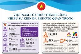 Việt Nam tổ chức thành công nhiều sự kiện đa phương quan trọng