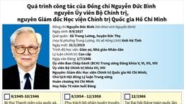 Nhìn lại quá trình công tác của Đồng chí Nguyễn Đức Bình