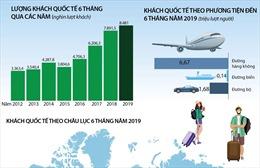 Gần 8,5 triệu lượt khách quốc tế đến Việt Nam trong 6 tháng đầu năm
