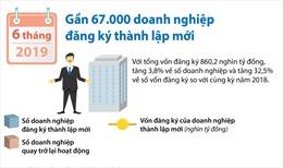 Gần 67.000 doanh nghiệp đăng ký thành lập mới