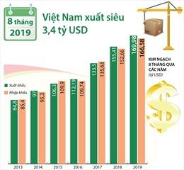 Việt Nam xuất siêu 3,4 tỷ USD trong 8 tháng