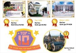 Ba trường Đại học Việt Nam có mặt trong Bảng xếp hạng Thế giới