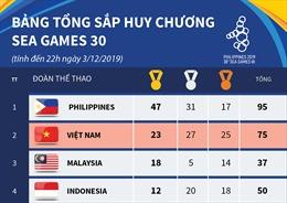 Bảng tổng sắp SEA Games 30 sau ngày thi đấu thứ 3