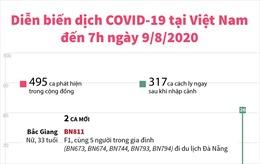Diễn biến dịch COVID-19 tại Việt Nam đến 7h ngày 9/8/2020