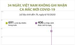 34 ngày, Việt Nam không ghi nhận ca mắc COVID-19 mới
