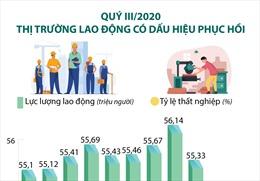 Quý III/2020, thị trường lao động có dấu hiệu phục hồi
