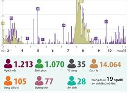 66 ngày, Việt Nam không ghi nhận ca mắc mới COVID-19 trong cộng đồng