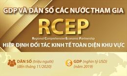 GDP và dân số các nước tham gia RCEP