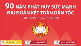 Mặt trận Tổ quốc Việt Nam: 90 năm phát huy sức mạnh đại đoàn kết toàn dân tộc