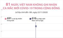 81 ngày, Việt Nam không ghi nhận ca mắc COVID-19 trong cộng đồng