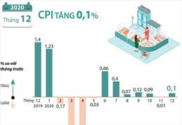 CPI tháng 12/2020 tăng 0,1%