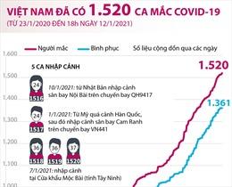 Việt Nam đã ghi nhận 1.520 ca mắc COVID-19