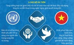 Việt Nam chính thức đảm nhiệm vai trò Chủ tịch Hội đồng Bảo an Liên hợp quốc