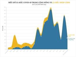 Biểu đồ ca mắc COVID-19 trong cộng đồng và ca mắc nhập cảnh từ ngày 27/4
