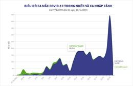 Biểu đồ ca mắc COVID-19 trong nước và ca nhập cảnh