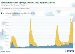 183.923 người đang được cách ly do COVID-19 tại Việt Nam